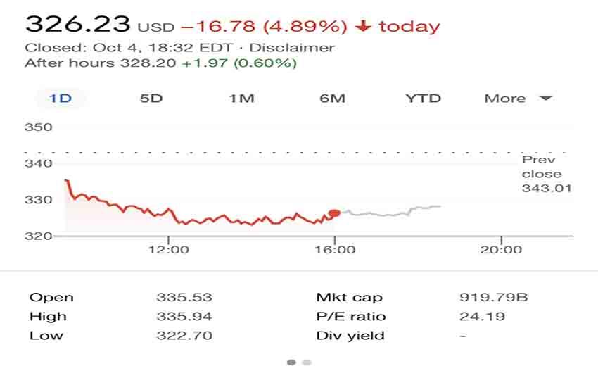 سقوط سهام فیسبوک